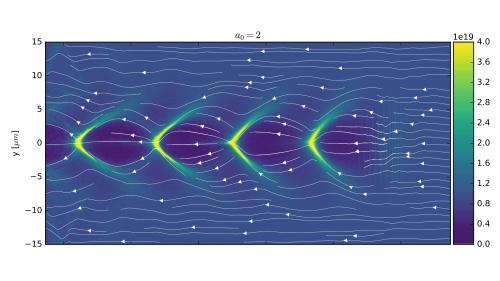 2D PIC Simulation der Plasmawelle hinter einem Laserpuls